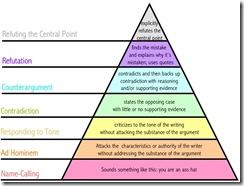 disagreement-hierarchy
